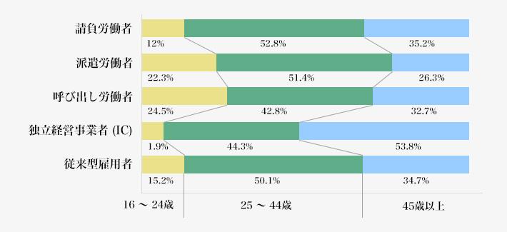 米国における新興型雇用者の年齢構成