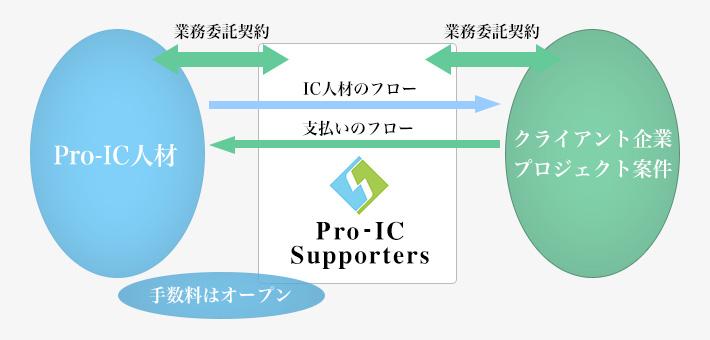 Pro-ICサポーターズのビジネスフロー図